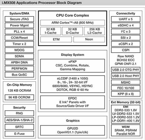Da Freescale un nuovo processore per ereader