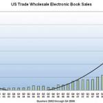 Gennaio da record per le vendite di ebook negli USA