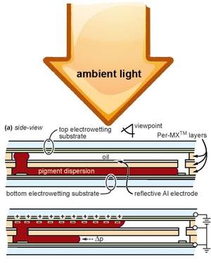 Da Gamma Dynamics novità per l'inchiostro elettronico