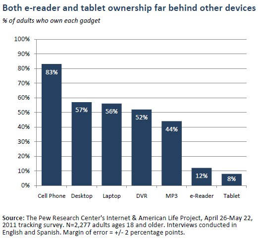 Ebook batte Tablet, negli USA