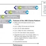 La piattaforma i.MX6 di Freescale