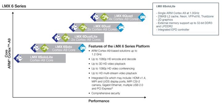 i.MX6 SoloLite: il motore dei futuri ebook reader