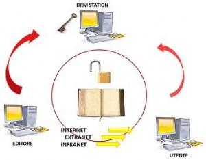 Rappresentazione grafica del meccanismo di funzionamento di DRM Adobe