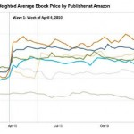 Publishing Trends: le tendenze dell'editoria