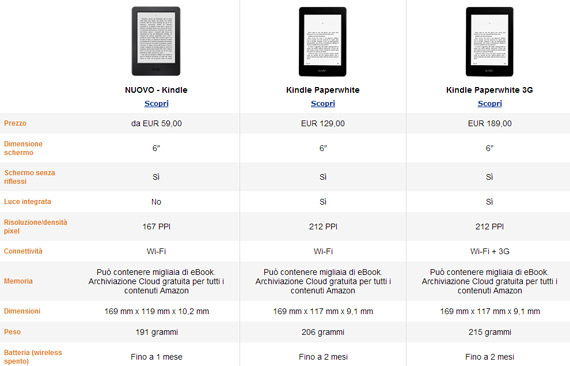 Il confronto tra Kindle base e Kindle PW
