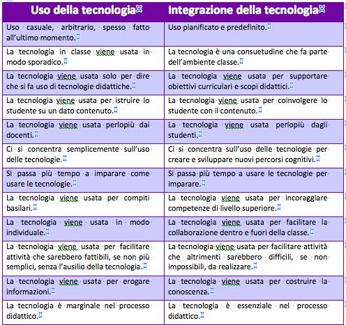 uso_della_tecnologia_a_scuola