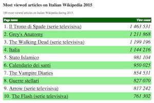 top10_pagine_wikipediaItalia