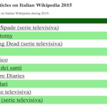 Le 100 pagine più visitate nel 2015 in Italia su Wikipedia