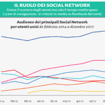 Infografica dell'editoria digitale in Italia (e nel mondo)