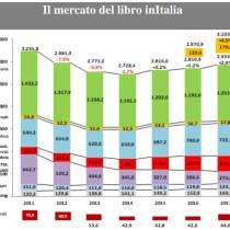 In calo i dati libro in Italia nel primo semestre 2018 [ #Buchmesse ]