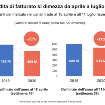 Mercato del libro in Italia a luglio 2020: meno 11% rispetto al 2019