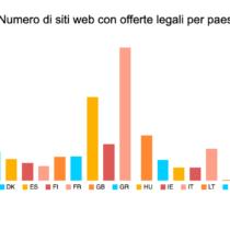 Mappa dei contenuti, il sito dell'offerta digitale legale in Italia